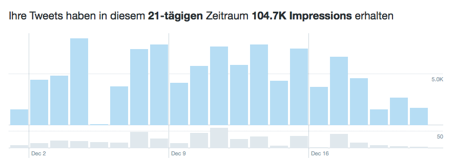 ich bin intolerant - Twitter Stats Dez 2018